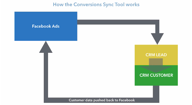 conversions sync how it works