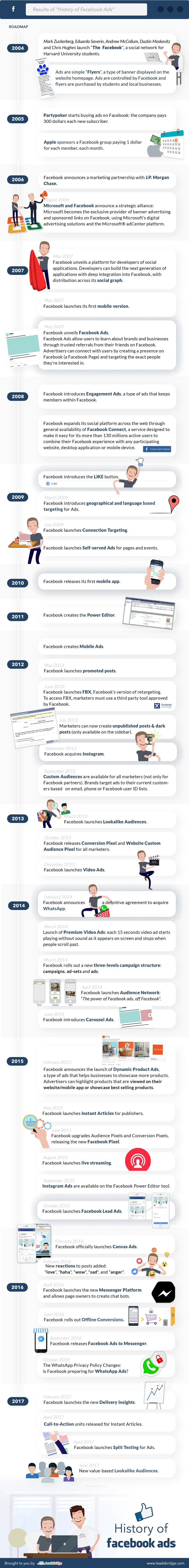 Facebook Ads History
