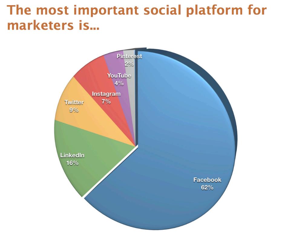 Most important social media platforms for car dealership