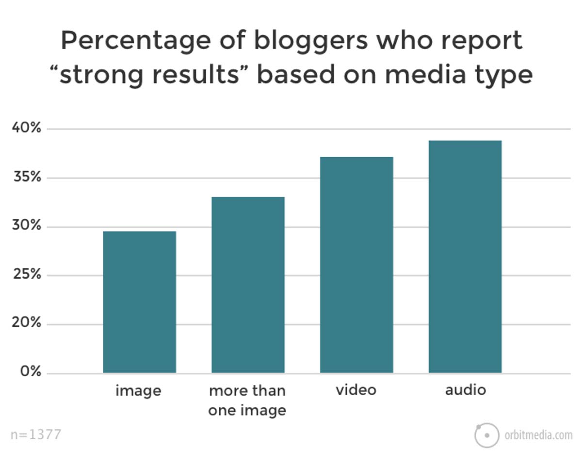 Which media type engage mores readers