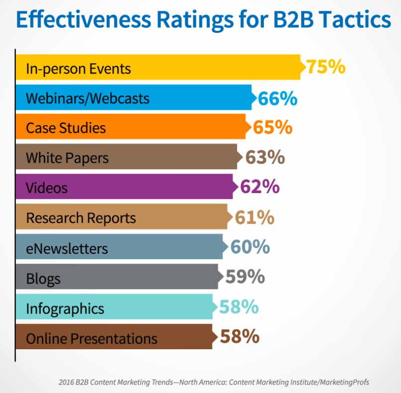 effectiveness ratings for B2B tactics
