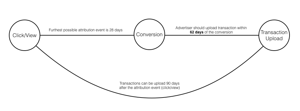 90days attribution window