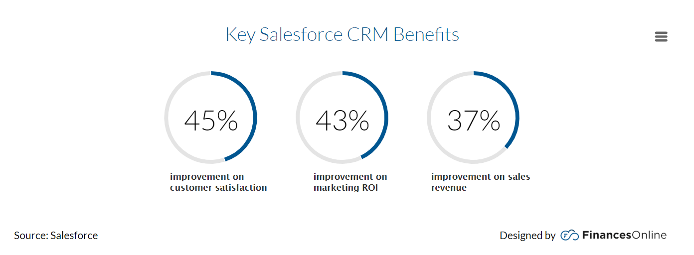 What_Does_Salesforce_CRM_Do_Features_Benefits_of_a_Leading_CRM_Software_Financesonline_com