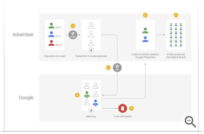 Corrispondenza cliente Google