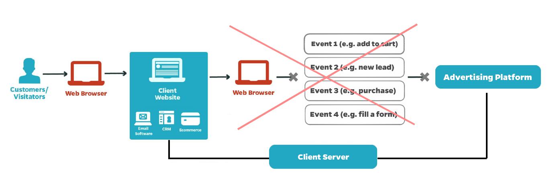 server to server tracking