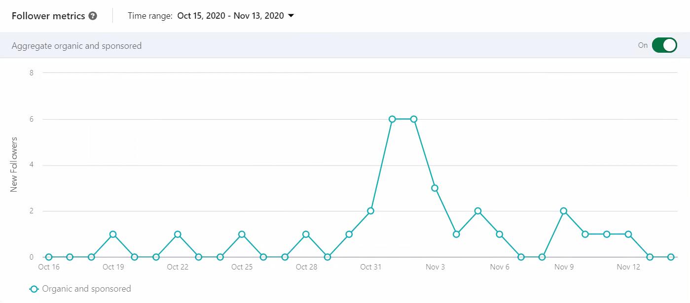 linkedin-metrics-data