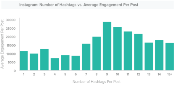 ideal-number-of-instagram-hashtags