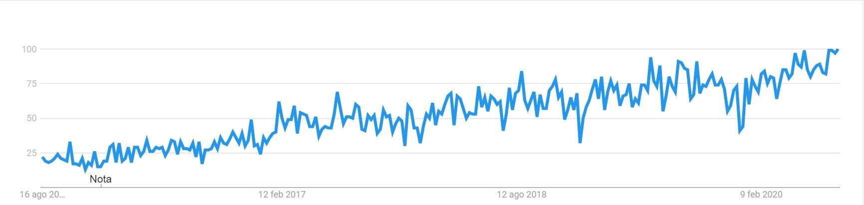 Webhook Trend