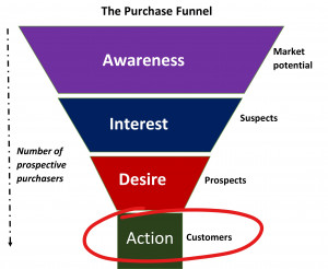 the-purchase-funnel