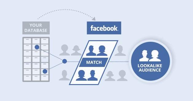 Facebook-Look-a-Like-Audience-Image