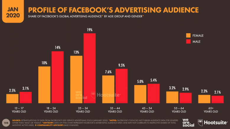 social-media-statistics-8