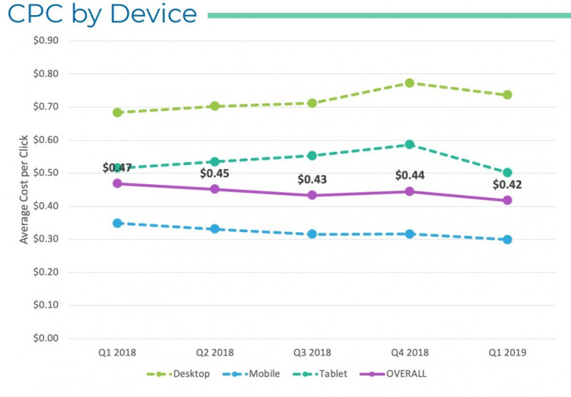 average cpc by device