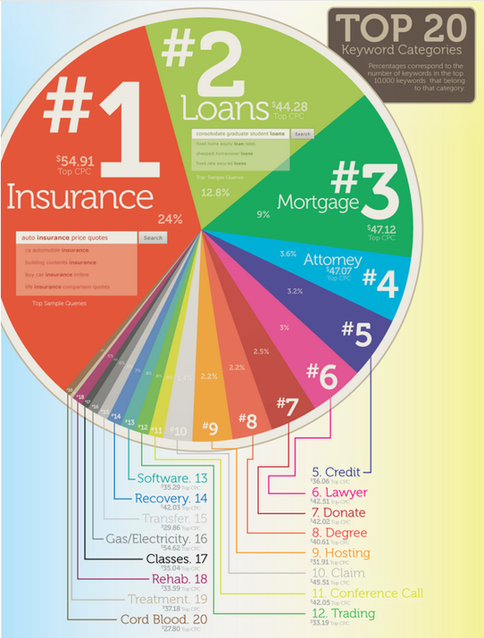 how-much-does-adwords-cost-most-expensive-keywords-google