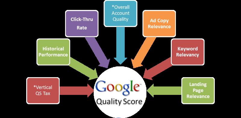 Quality-Score-Factors redesign1