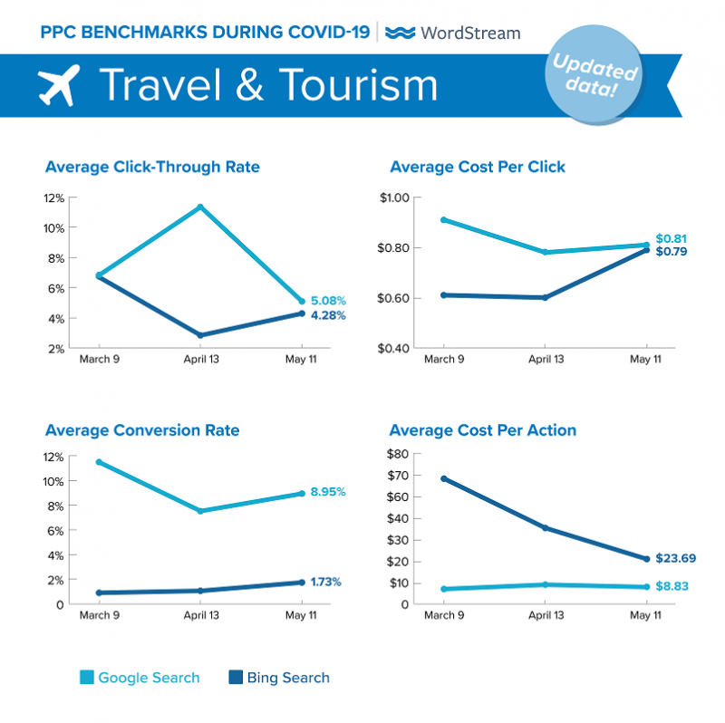 google-benchmarks-covid-19-updated-travel-tourism