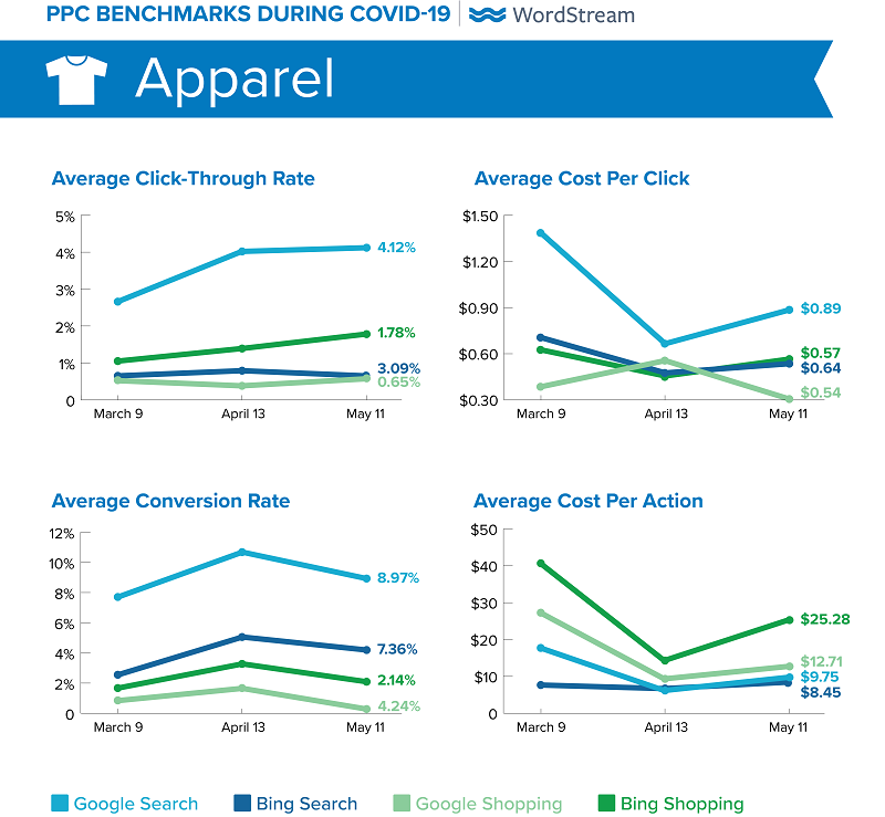 how much does google cost covid 19 apparel_0