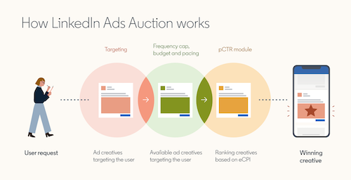 how-linkedin-auction-works