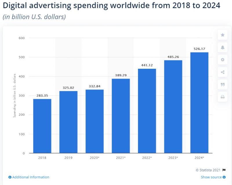 Digital spend 2021