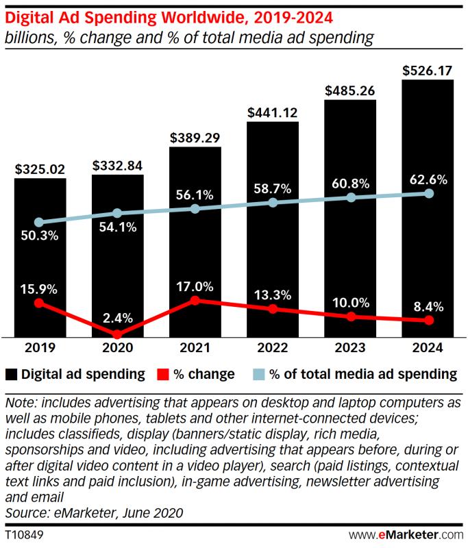 Digital spend 2021b