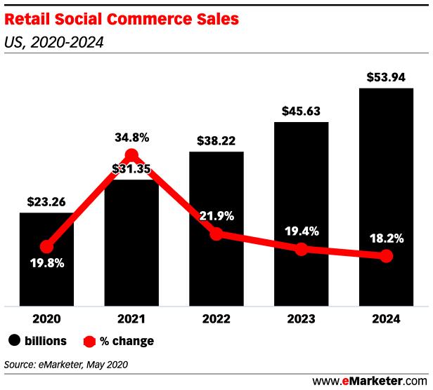 Retail Social Commerce Sales-png
