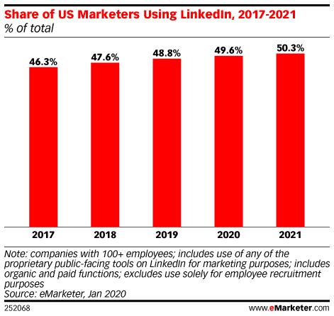 LinkedIn-Statistics-5