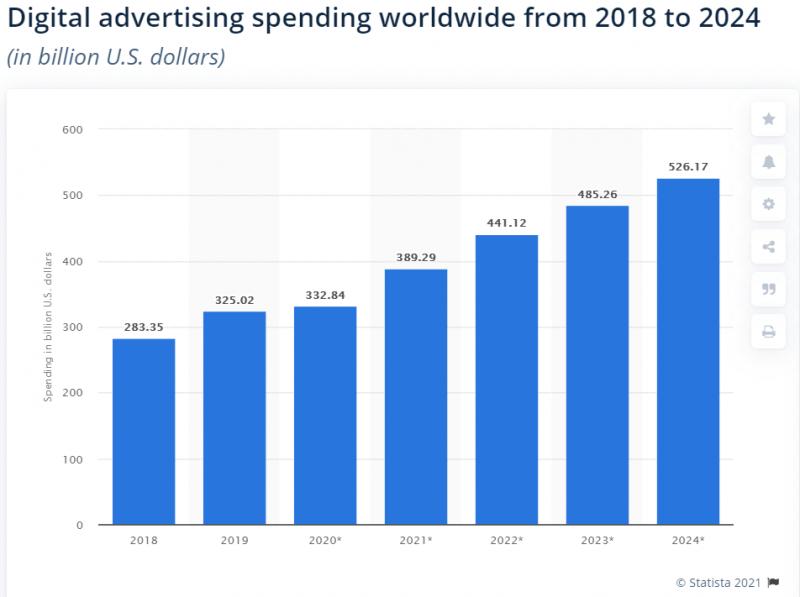 Digital spend