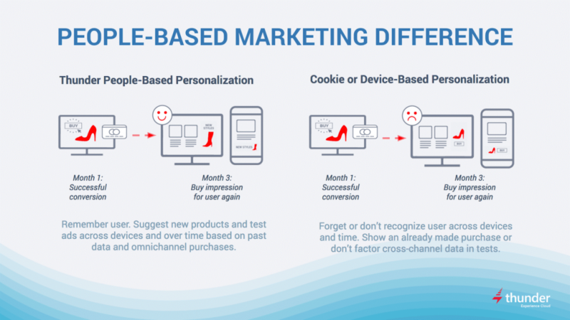 People-Based-marketing-1024x576 - Copy