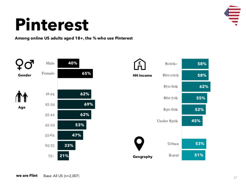 Pinterest-demographics-US